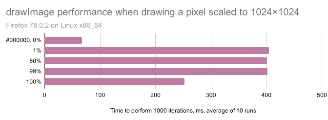 "A bar chart titled ""drawImage performance when drawing a pixel scaled to 1024×1024"", subtitled ""Firefox 78.0.2 on Linux x86_64"". The x-axis is ""Time to perform 1000 iterations, ms, average of 10 runs"". Five rows are visible: #000000, 0%: 46 ms 1%: 404 ms 50%: 401 ms 99%: 402 ms 100%: 252 ms"