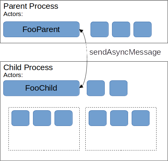 Inter-Process Communication building on top of JSActors and implemented as FooParent and FooChild