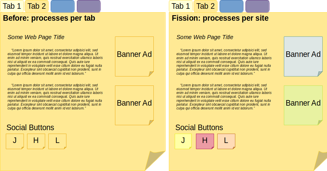 Left: Firefox using roughly a process per tab - Right: Fission-enabled Firefox, which uses a process per site (i.e., a seperate one for each banner ad and social button).