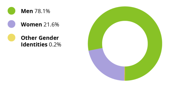 Men 78.1%, Women 21.6%, Other gender identities 0.2%