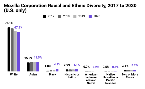 Graph showing Mozilla Corporation Racial and Ethnic Diversity, 2017 to 2020