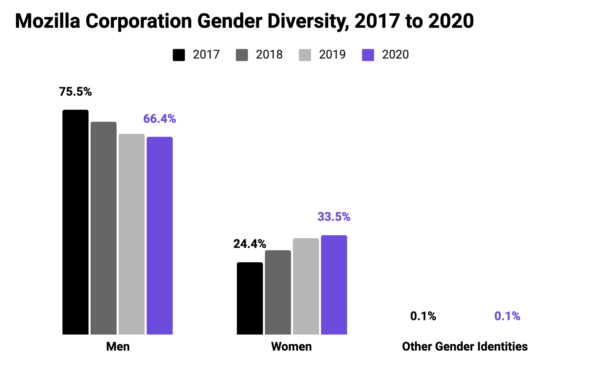 Graph showing Mozilla Corporation Gender Diversity, 2017 to 2020