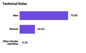 Graph showing Mozilla Corporation Technical Roles