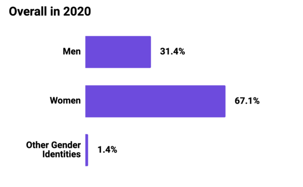 Graph showing Mozilla Foundation Overall Gender