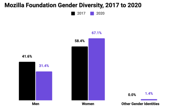 Graph showing Mozilla Foundation Gender Diversity, 2017 to 2020