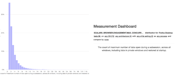 The distribution view for the max_concurrent_tabs scalar on the TMO dashboard.
