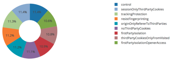 Pie chart of users in each branch