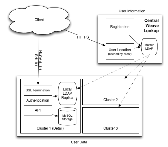 Architecture of the Weave Servers