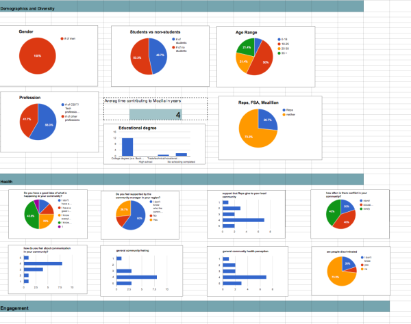part of the French community dashboard