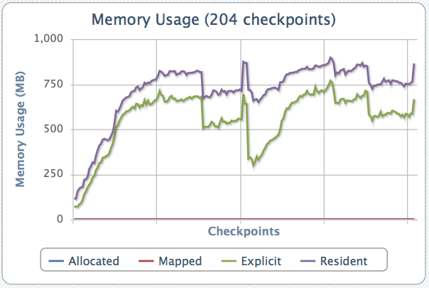 Memory usage of a single run of Firefox 6