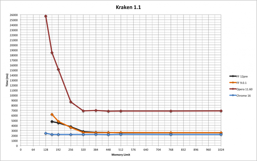 kraken results graph