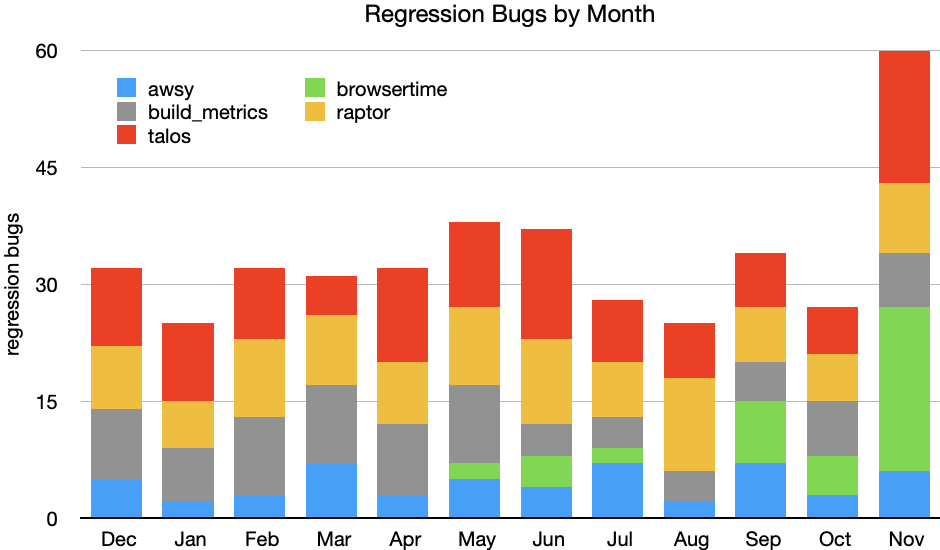 Regression Bugs by Month