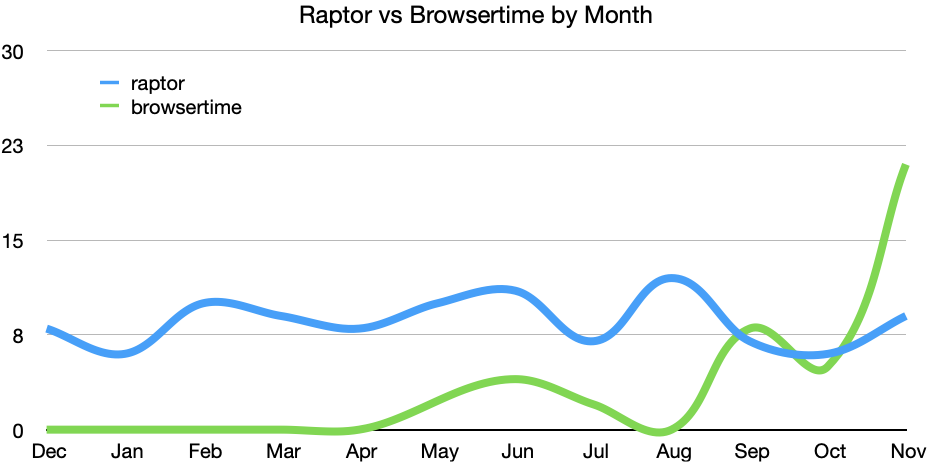 Raptor vs Browsertime by Month