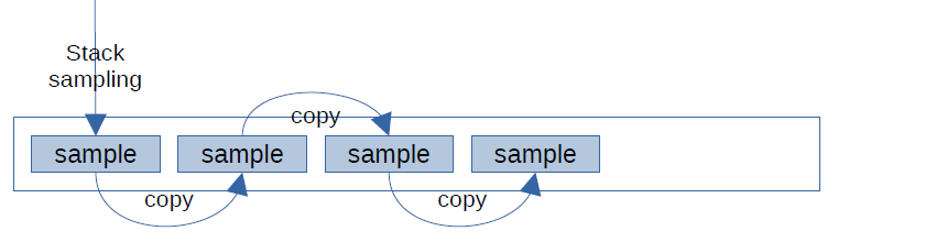 Diagram: Buffer with one sample from stack sampling, followed by 3 copies