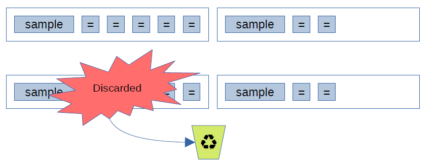 Diagram with 2 buffer chunks, each has one sample and some '=' entries; when first chunk is discarded, the 2nd chunk is still readable.