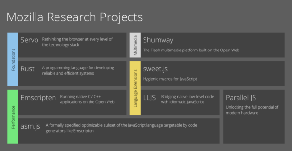 Mozilla Research projects