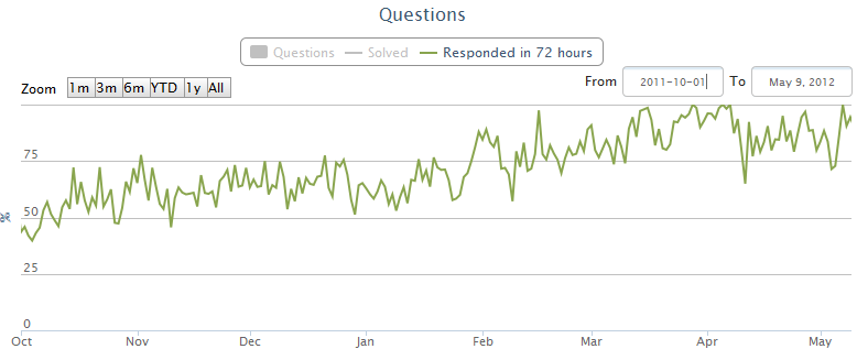 Forum response rate within 72 hours