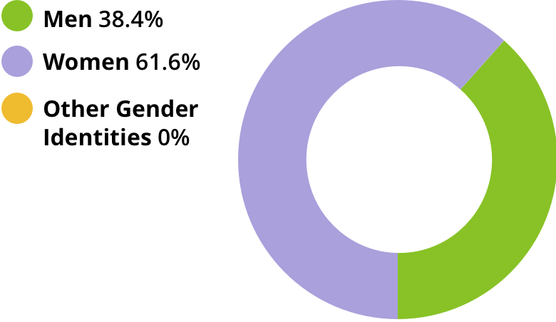 Men: 38.4%. Women: 61.6%. Other gender identities: 0.