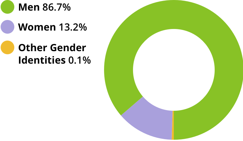 Men: 86.7%. Women: 13.2%. Other gender identities: 0.1%.