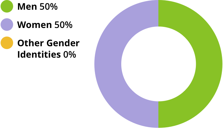 Men: 50%. Women: 50%. Other gender identities: 0%.