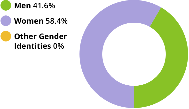 Men: 41.6%. Women: 58.4%. Other gender identities: 0%.
