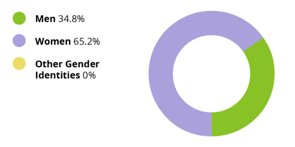 Men: 34.8%. Women: 65.2%. Other gender identities: 0.