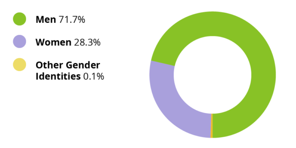 Men: 71.7%. Women: 28.3%. Other gender identities: 0.1%.
