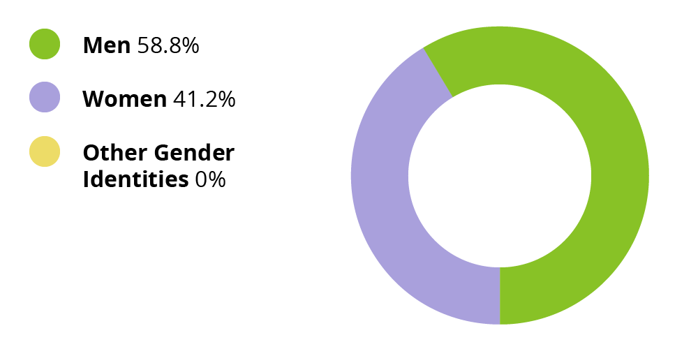Men: 58.8%. Women: 41.2%. Other gender identities: 0.