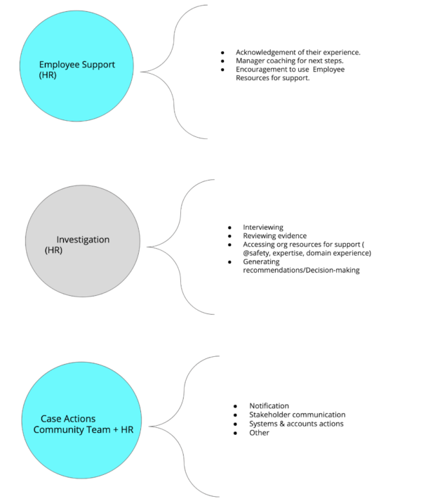 There are three circles, one that says 'Employee Support' and lists tasks of that role, the second says 'Investigation (HR)' and lists the tasks of that role, the third says 'Case Actions(community team)' and lists associated actions