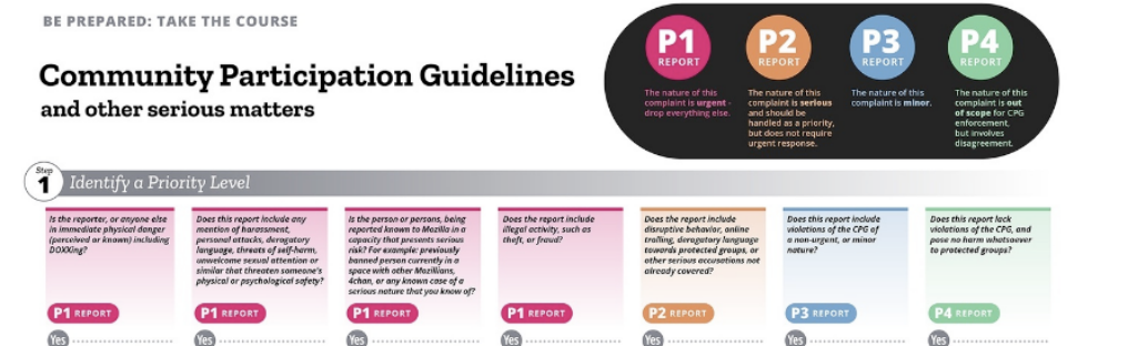 A cropped inforgraphic showing a triage process for CPG violations. The first 4 steps are for P1 (and descriptions for what thsoe are), the next time is for p2 (with descriptions for what those are) with two more tiles for P3, and P4 each with descriptions.