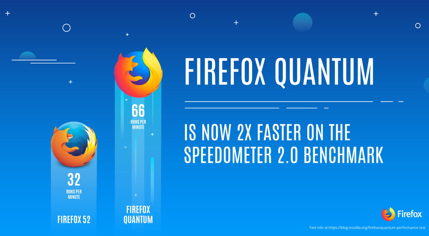 Firefox Quantum is here in Beta and Developer Edition for all you early adopters.