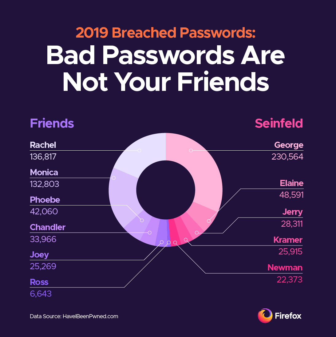 Bad passwords are not your Friends, Jerry
