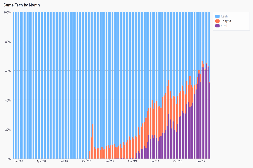 Chart: Kongregate shows that adoption of HTML games increased from zero in 2010 to 50% of all game updates this year.