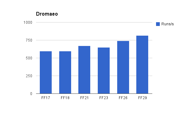 Improvement of Firefox on the dromaeo benchmark