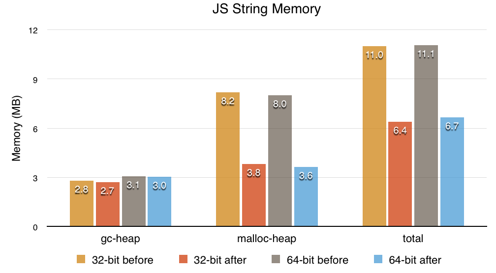 Slimmer and faster JavaScript strings in Firefox | JavaScript