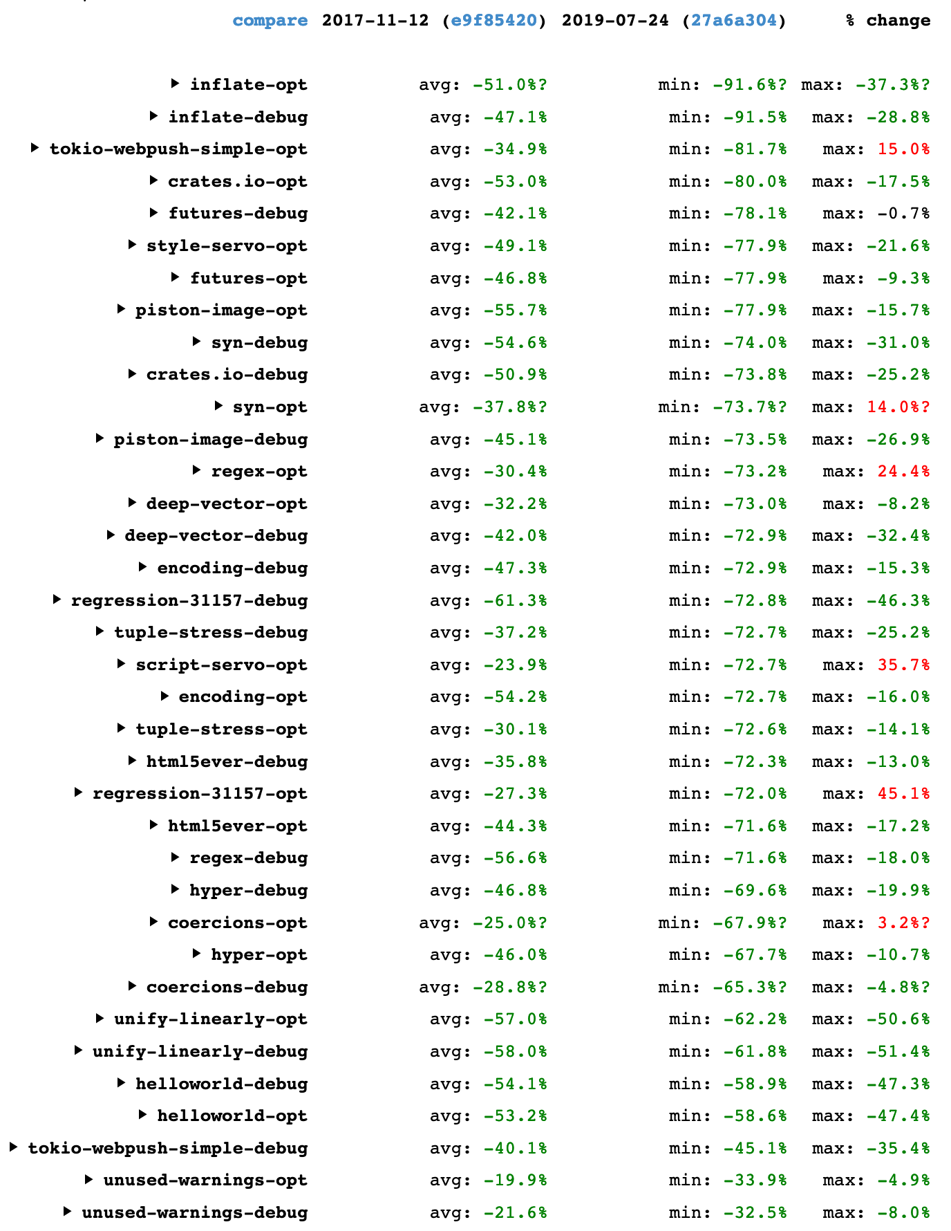 Table showing Rust compiler speedups between 2017-11-12 and 2019-07-24
