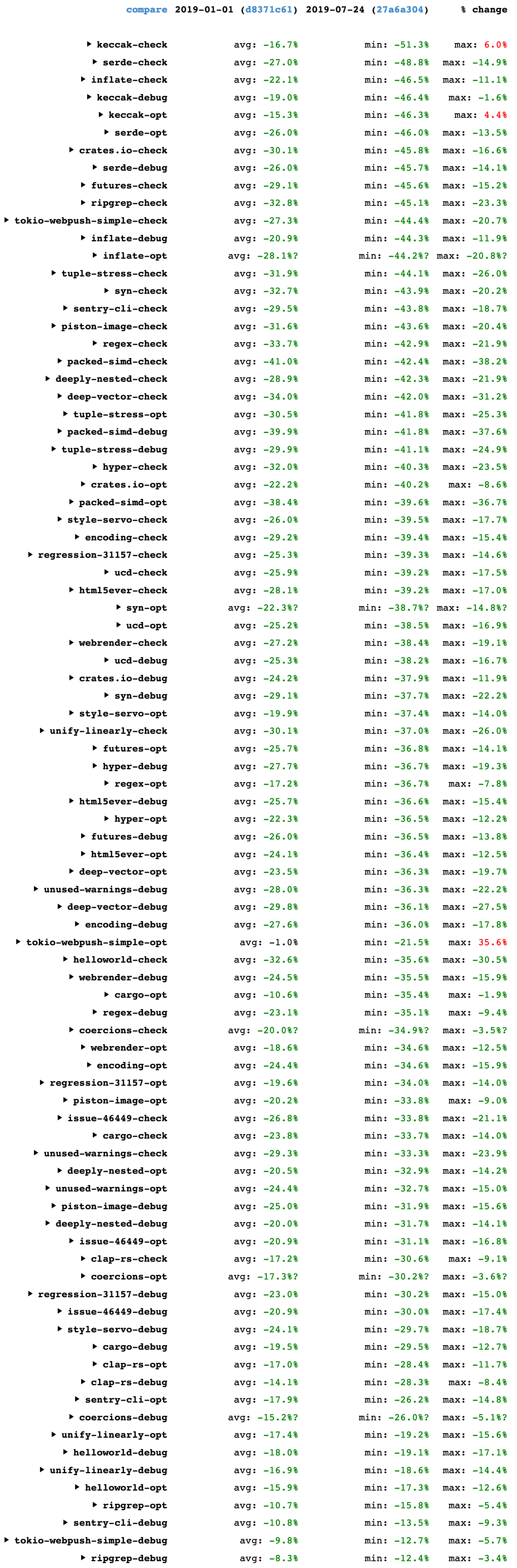Table showing Rust compiler speedups between 2019-01-01 and 2019-07-24