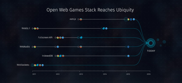 Timeline: Growing support for the Web