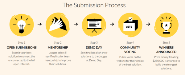 the-submission-process