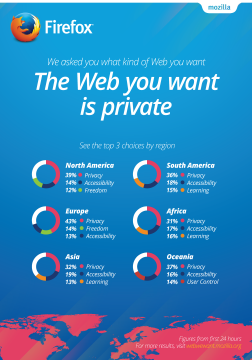 The Web We Want 24hr Infographic
