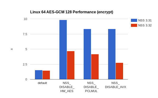 Improving AES-GCM Performance | Mozilla Security Blog
