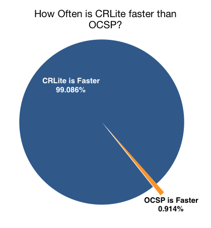 Show that CRLite is faster than existing technology 99% of the time