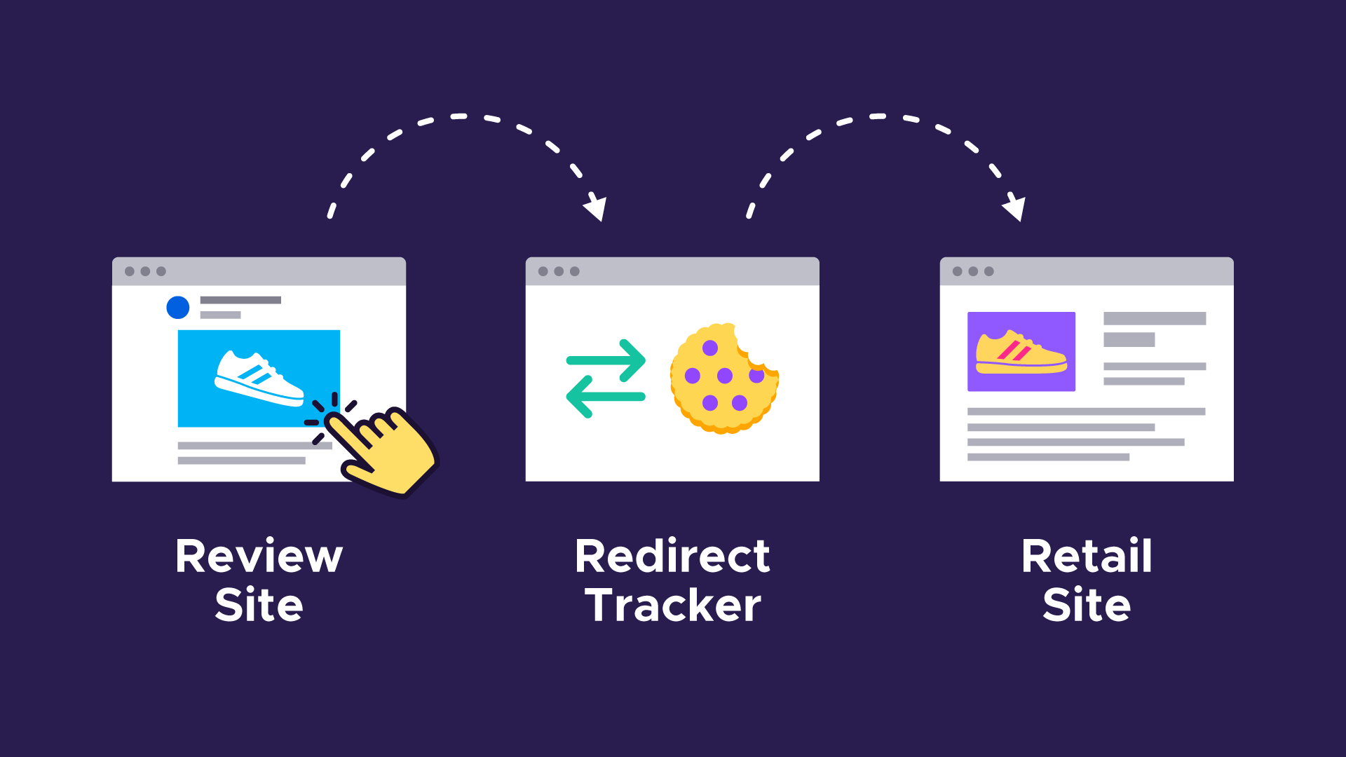 A visual example of redirect tracking: a review site redirects to the redirect tracker, which redirects to a retail site.