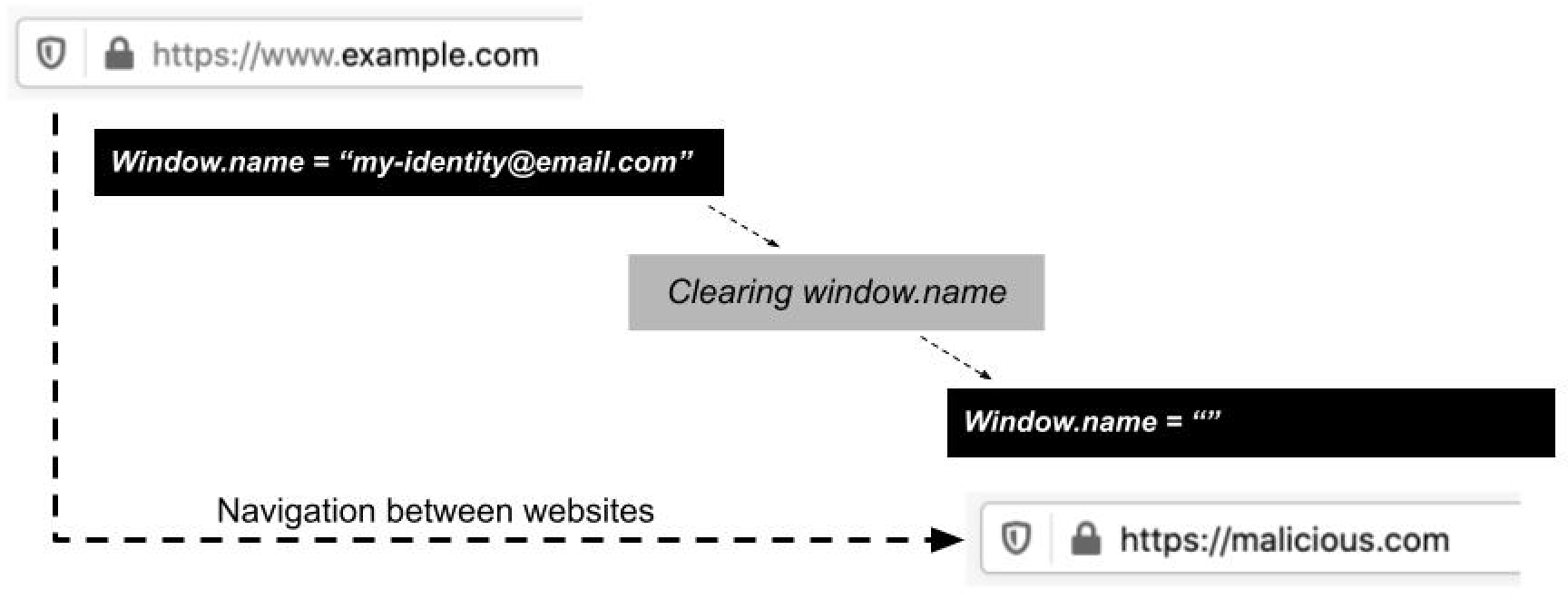 Firefox 88 clearing window.name after cross-origin navigation.