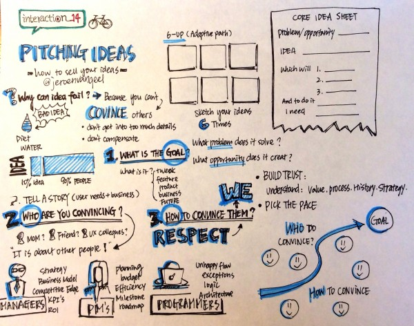 "Sketchnote for ""Pitching Ideas"""