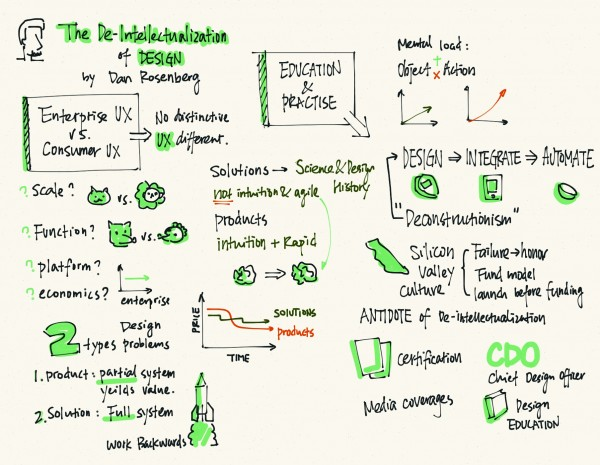 "Sketchnote for ""De-Intellectualization of Design """