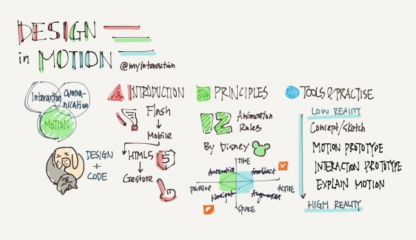 "Sketchnote for ""Design in Motion"""