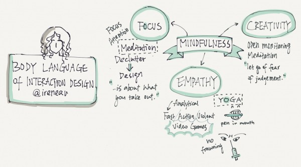 "Sketchnote for ""Body Languages of Interaction Design"""