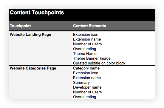 "Screenshot of an Excel sheet with two columns: ""Touchpoint"" and ""Content Elements."" The two touchpoints are ""Website Landing Page"" and ""Website Categories Page."" Beneath each of these touchpoints you see various content elements listed if they appear on that touchpoint, such as ""Extension icon,"" ""Extension name,"" etcetera."