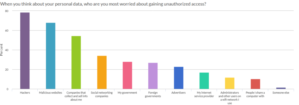 A chart displaying who users are most concerned will gain access to their data